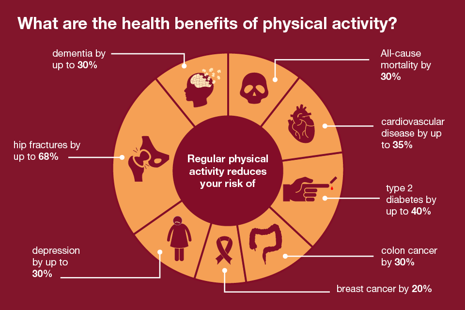 health-benefits-of-physical-activity1