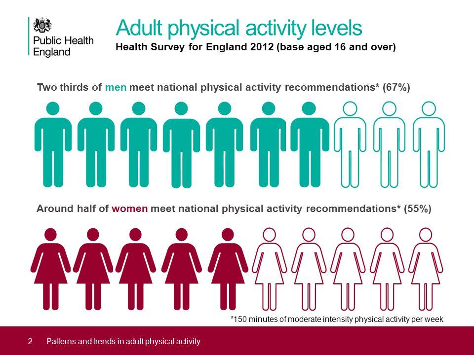 phe physical activity levels
